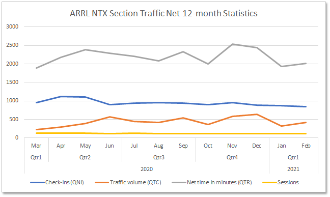 Section Traffic Manager Report – February 2021