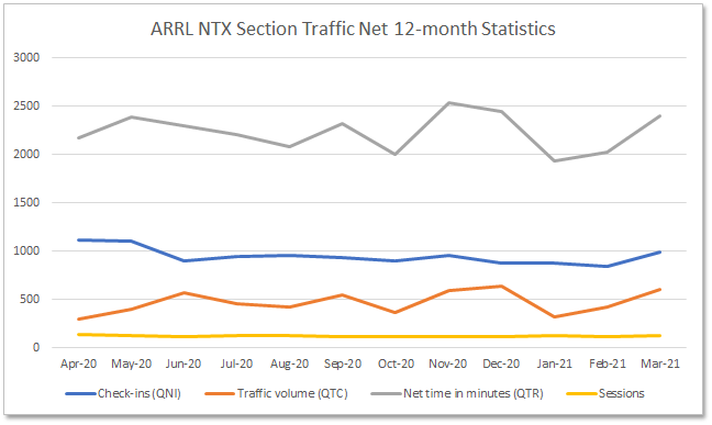 Section Traffic Manager Report – March 2021